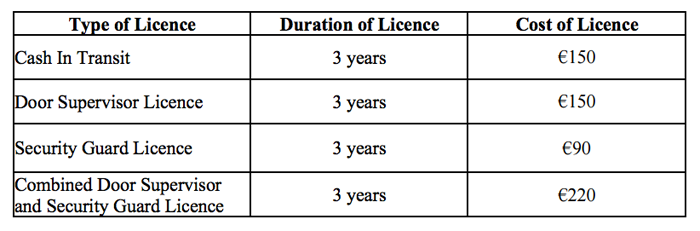 As a result of these changes all licence holders will see a reduction in the average annual cost of their licence.  sc 1 st  Riskmanager.ie & Riskmanager.ie :: PSA New 3 year licence fee