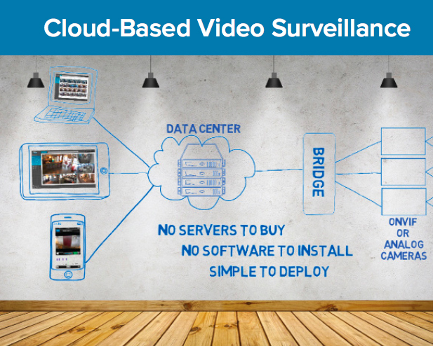 Riskmanager ie :: Are your customers asking for a cloud video
